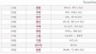 2015年上半期キラキラネームランキング 1位は「苺愛」で3期連続