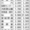 [悲報]仙台市「たすけて!みんな地下鉄使って!」…開業した地下鉄東西線、利用者数は需要予測の半分