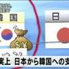 [速報]日本政府、日韓通貨スワップ協定の再開を決定!!